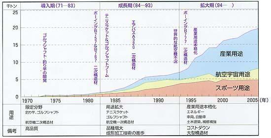 図表-2 PAN系炭素繊維市場の変遷