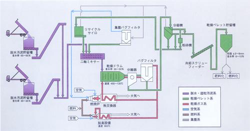 画像:地域資源循環型汚泥乾燥造粒システム