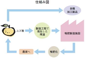 画像:仕組み図