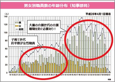 佐賀県の職員年齢分布(佐賀県の資料を基にIRC作成)