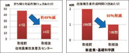 モバイルワークの効果(佐賀県の資料を基にIRC作成)