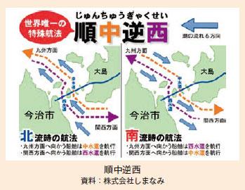 順中逆西 (資料:株式会社しまなみ)