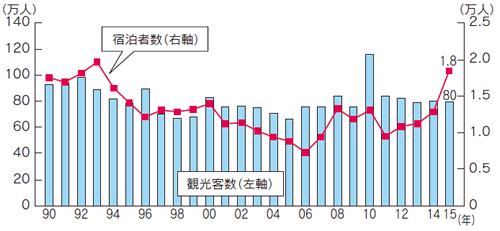 資料:明日香村役場